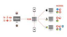 Скорочуємо час виконання UI-тестів звикористанням Selenium Grid уMinikube-кластері