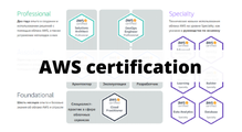 Якпройти AWS-сертифікацію. Практичні поради