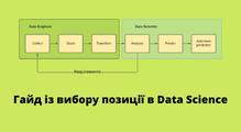 Від Data Analyst доMLEngineer. Яквибрати позицію вData Science