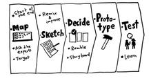 Якпроводити Design Sprint2.0, або Створюємо татестуємо продукт