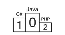 Рейтинг языков программирования №6: новые лошадки накоммерческом рынке