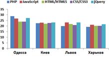 Статистика oDesk: самые дорогие IT-фрилансеры Украины— изОдессы