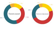 Рейтинг украинских вузов-2014