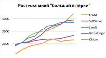 ТОП-25 крупнейших IT-компаний Украины, январь-2016. Умеренный рост ипереход порога «4000сотрудников»