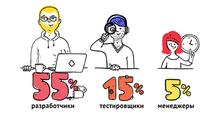 Портрет ИТ-специалиста— 2016. Инфографика