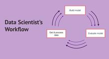 Данные важнее, чем модели. Как выглядят эффективные процессы вData Science