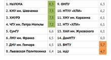 Рейтинг вузов DOU-2016: напервом месте Могилянка, КПИ всередине списка