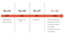 Щонового уС++20: можливості таперспективи