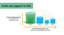 Горизонтальное масштабирование для SQL Server баз данных: как это сделать