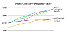 ТОП-25 крупнейших IT-компаний Украины, июль-2015: возобновление роста иновый лидер