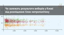 Чизалежать результати виборів уКиєві від розміщення гілок метрополітену— експеримент збібліотекою d3.js