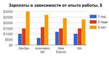 Рост зарплат сопытом работы: аналитика