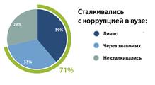 Исследование DOU: 39% украинских ИТ-шников лично сталкивались скоррупцией ввузах