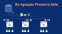 «Мипринесли державі понад 28млрд гривень». Якпрацює ІТ-команда Prozorro.Продажі