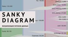 Отображения потоков данных вреальном времени: диаграмма Сэнки