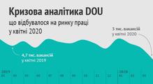 Кризова аналітика DOU: щовідбувалося наринку праці уквітні 2020