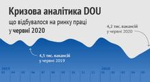 Кризова аналітика DOU, червень 2020: сеньйори першими вийшли зкризи, рекордна кількість ремоут-вакансій, нетипова конкуренція серед початківців