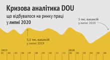 Кризова аналітика DOU, липень 2020: 5тисяч вакансій, 80відгуків наQAIntern, зростання категорії Java на30%