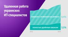Зарплаты выше, нонеувсех. Анализ данных обудаленной работе украинских ИТ-специалистов