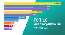 Топ-10 мов програмування вУкраїні, <nobr>2010–2021.</nobr> Динамічна інфографіка