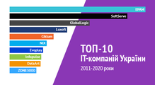 Якзмінювався топ-10 найбільших ІТ-компаній України, <nobr>2011-2020.</nobr> Динамічна інфографіка