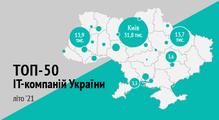 Топ-50ІТ-компаній України, літо 2021: майже +10тисяч спеціалістів запів року