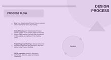 Как построить дизайн-процесс вкоманде