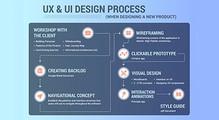 UX& UIдизайн процесс при разработке нового продукта. Опыт дизайнера вКремниевой долине