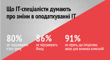 Реформа податкової системи йфонд некоштом ІТ-ФОПів: результати опитування щодо ініціатив уряду