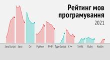Рейтинг мов програмування 2021: частка Python зменшується, аTypeScript обійшовС++