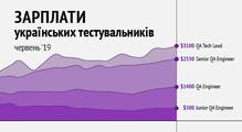 Зарплати українських тестувальників— червень 2019