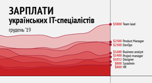 Зарплати українських PM, HR, DevOps, Data Science таінших ІТ-спеціалістів— грудень 2019
