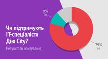 80% ІТ-спеціалістів проти. Результати опитування щодо Дія City