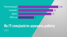 Якпрограмісти (інетільки) шукають роботу у<nobr>2021-му.</nobr> Результати опитування
