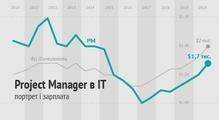 Project Manager вIT: хто він таскільки заробляє. Аналітика DOU
