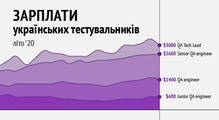 Зарплати українських тестувальників— літо 2020