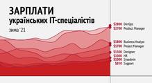 Зарплати українських PM, HR, DevOps, Data Science таінших ІТ-спеціалістів— зима 2021