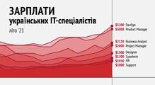 Зарплати українських PM, HR, DevOps, Data Science таінших ІТ-спеціалістів— літо 2021