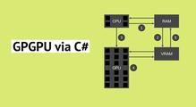 GPGPU via C#: краткий обзор