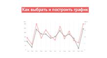Визуализация информации, или Как выбрать ипостроить график