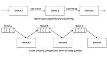 Event-driven архитектура средствами JavaEE