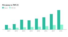 Ринок праці 2018: рекордні темпи росту і160 тисяч спеціалістів