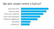 Результати опитування щодо контенту тазапуск редакційного Telegram-каналу