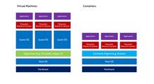 .NET Core: как работают микросервисы вконтейнерах