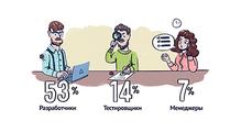 Портрет ИТ-специалиста— 2017. Инфографика