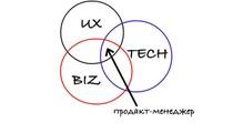Нібатога, ніпряника: чим іяккерує Product Manager
