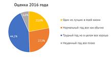 Итоги 2016 поверсии DOU: сохранение5% налога, Lviv ITArena, ITEM