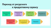 Будущее украинских сервисных IT-компаний. Beuseful ordie trying