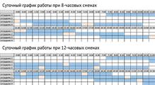 Организация рабочего графика техподдержки: плюсы иминусы 8и<nobr>12-часовой</nobr> смены