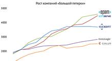 ТОП-50IT-компаний Украины, январь-2017: EPAM иSoftServe влидерах